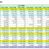 北本市 平成31年度当初予算のポイント