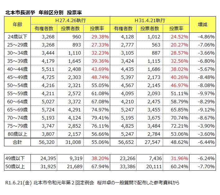 市長選挙年齢別投票率