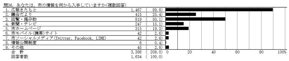 市の情報の収取手段(平成30年度まちづくり市民アンケート)